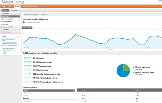 Overalia nuevo panel Google Analytics