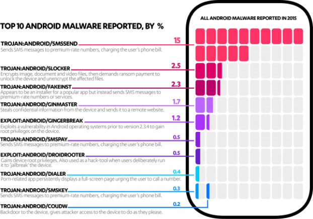 top_android_malware_v3