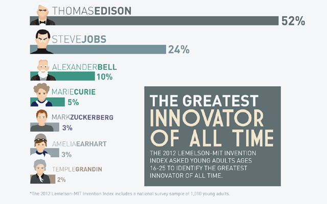 The Greatest innovators of all time