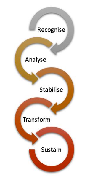 Turnaround Process