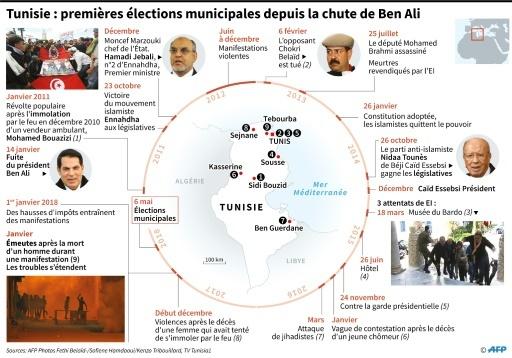 EODE - ELEC municipales tunisie I (2018 05 07) FR (2)