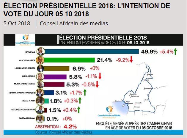 EODE - ELEC camer présidentielle II sondages (2018 10 06) FR (2)