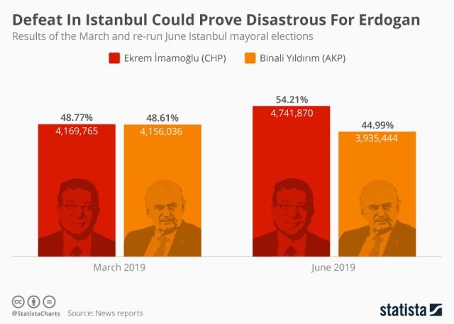 EODE - ELEC turquie elections locales VI (2019 06 25) FR 2