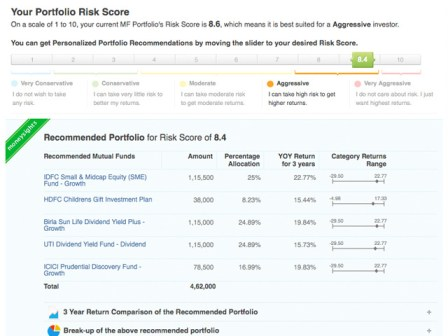 moneysights risk Score Simplify your investments with MoneySights