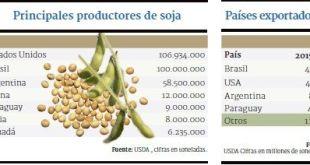 exportación de soja py