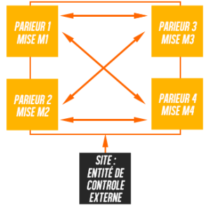 Le concept de betting exchange