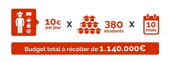 Budget total à récolter 1 140 000 €