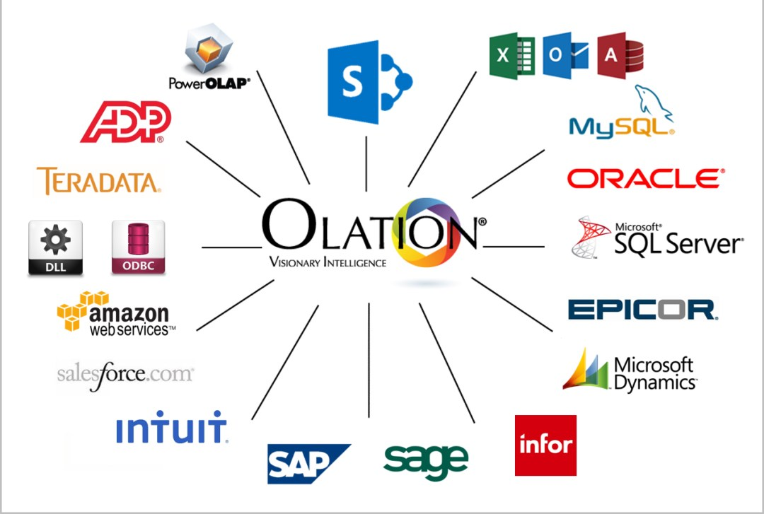 Olation Works Well with Others. Olation is a great data communicator and connects data from its source(s) to your reporting tools.