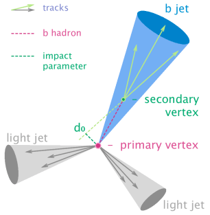 """Figure 1: A basic 3-jet event where one of the reconstructed jets is found to have been initiated by a b quark. The process of finding such jets is called """"tagging."""""""