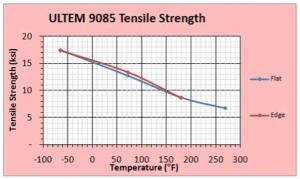 ULTEM tensile strength versus temperature