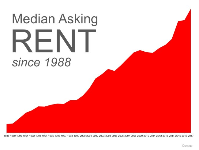 Should Boomers Buy or Rent after Selling? | Simplifying The Market