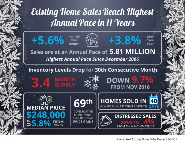 Existing Home Sales Reach Highest Annual Pace in 11 Years [INFOGRAPHIC] | Simplifying The Market