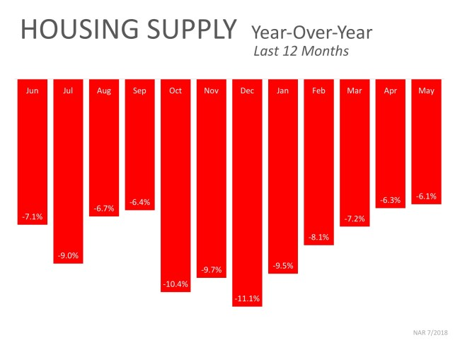 The #1 Reason to List Your House for Sale NOW!   Simplifying The Market