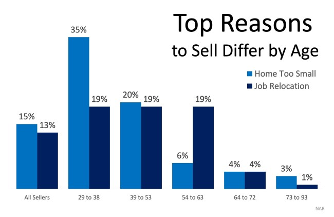 What Would Make You Sell Your House?   Simplifying The Market