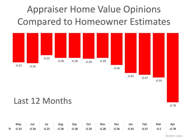2 Things You Need to Know to Properly Price Your Home | Simplifying The Market