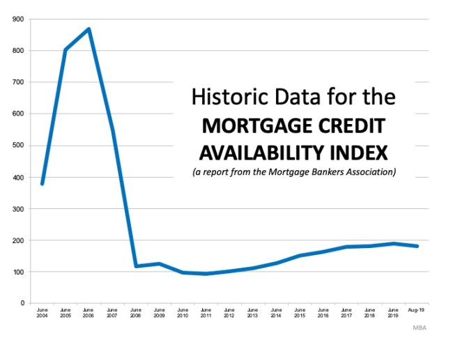 This is Not 2008 All Over Again: The Mortgage Lending Factor   Simplifying The Market