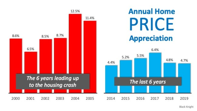 Real Estate Is Soaring, But Not Like 2008 | Simplifying The Market