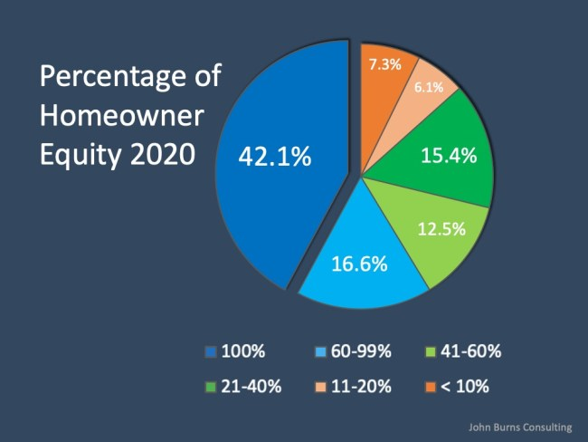 Why Home Equity is a Bright Spark in the Housing Market | Simplifying The Market