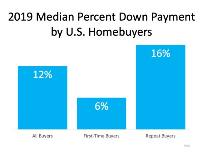 Do You Have Enough Money Saved for a Down Payment?   Simplifying The Market