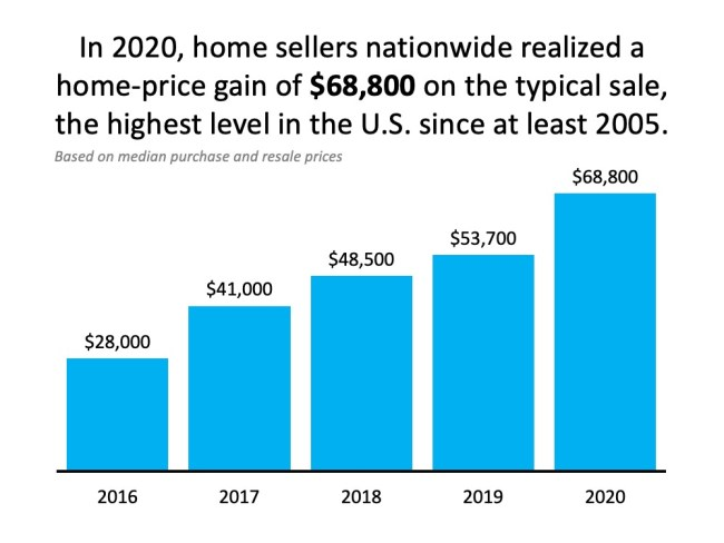 Want to Build Wealth? Buy a Home This Year. | Simplifying The Market