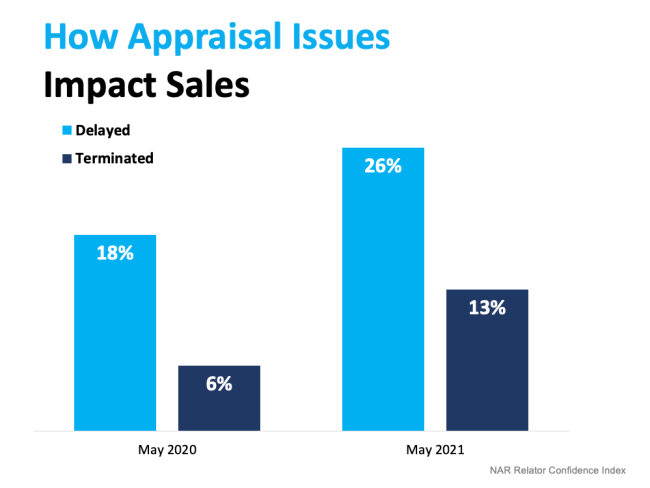What To Expect as Appraisal Gaps Grow | Simplifying the Market