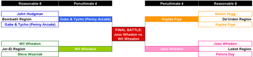 Geek Madness Reasonable 8 Brackets