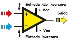 Fig. 2 Simbologia do amp op
