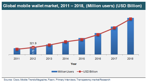 A graph showing The growth in global mobile wallet
