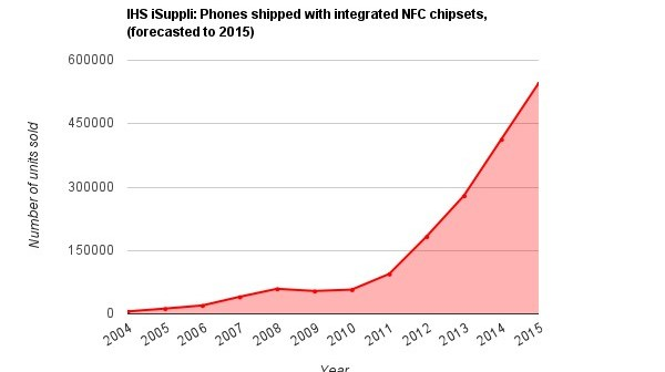 A graph showing Phones shipped with integrated NFC chipsets