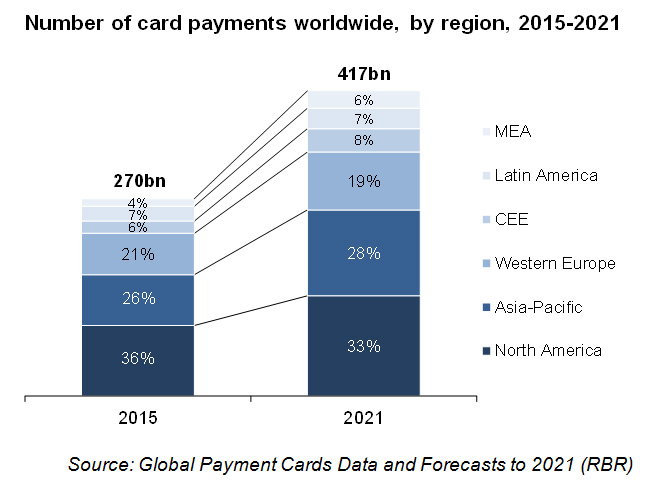 Number of card payments worldwide, by region, 2015-2021