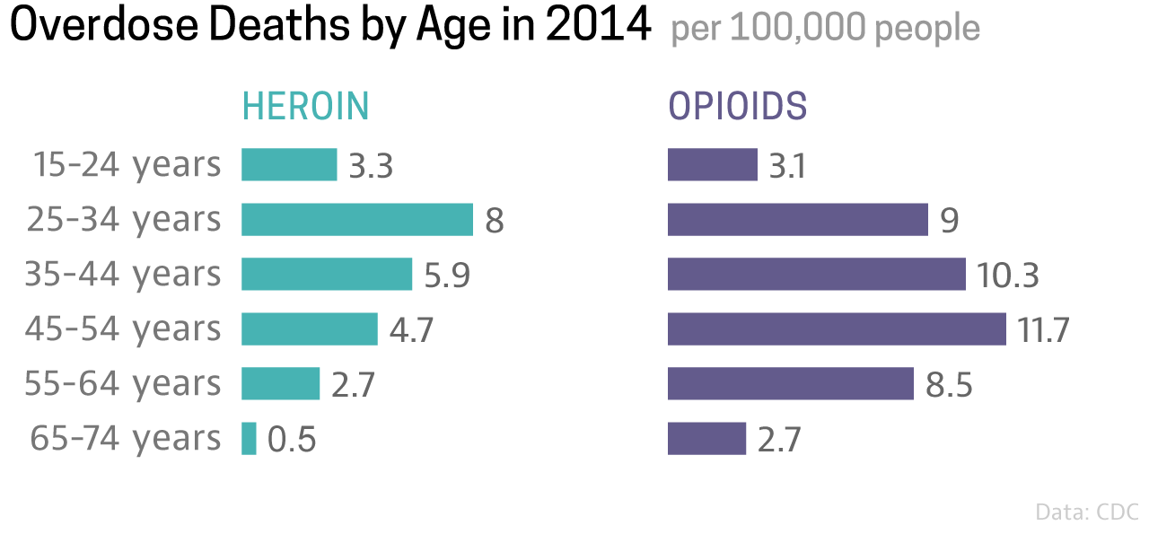 Opiod Deaths By Age