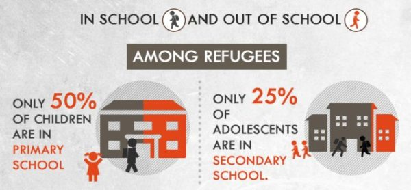 No more excuses. Provide education to all forcibly displaced people