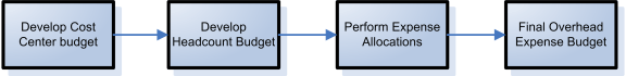 A sample planning process