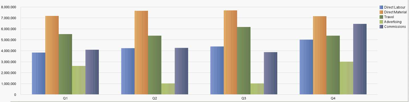 Stacked Bar Charts - Part To Whole - The Performance Ideas Blog