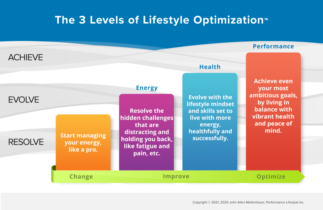 3 levels of lifestyle optimization