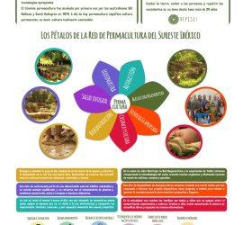 Poster de Permacultura Sureste