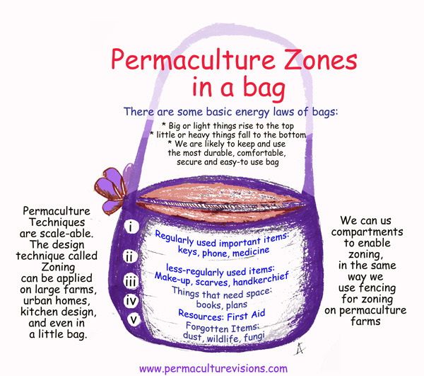 Permaculture Zoning in a bag