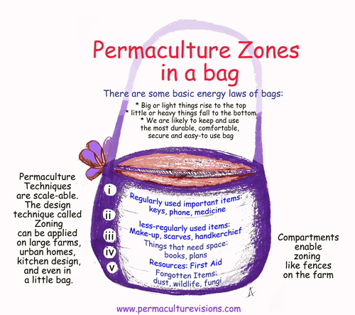 handbags can have design zones too