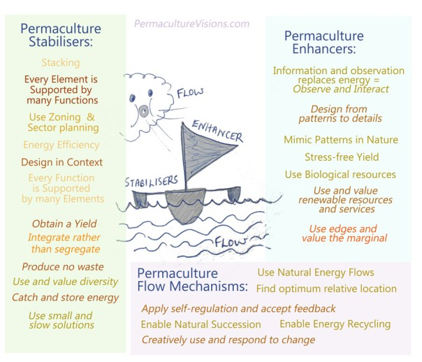 Permaculture principles stabilsers,-enhancers-and-flow-mechanisms
