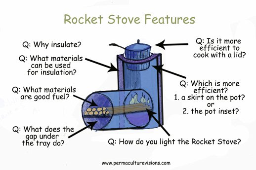Rocket Stove Insulation : Rocket stove quiz guild of permaculture pioneers