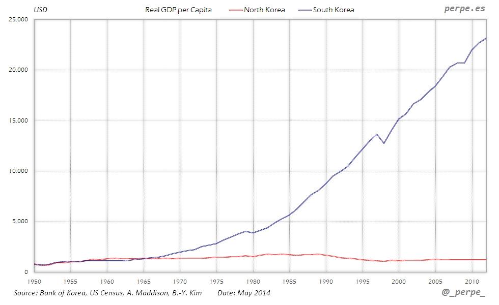 Korea GDP per Capita May 2014