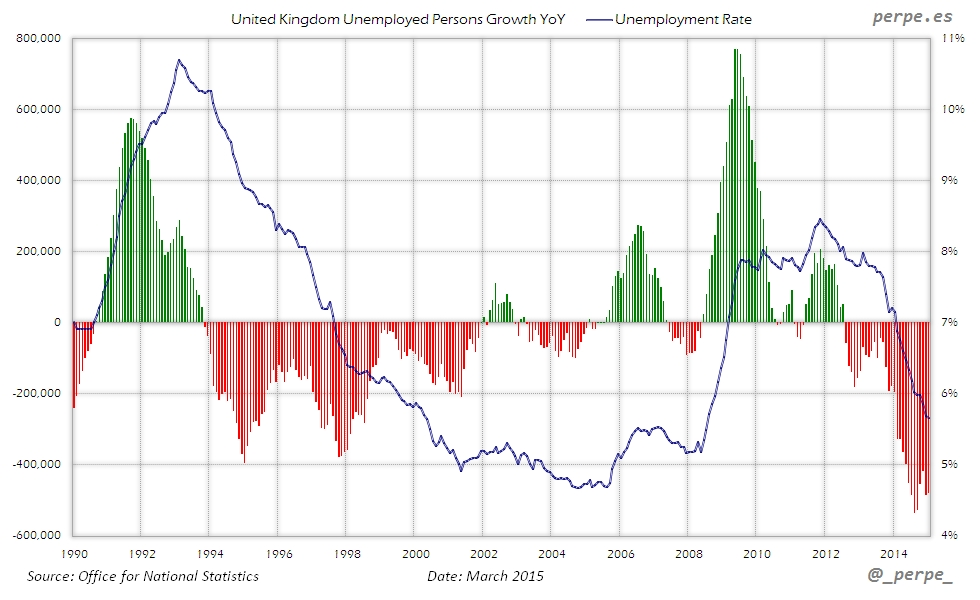 UK Unemployment Mar 2015