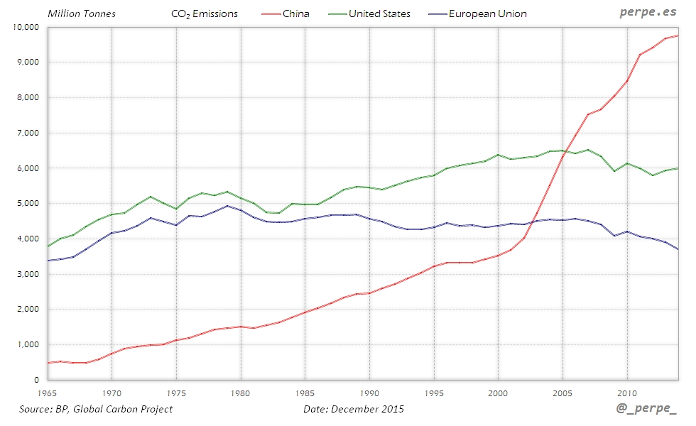 China US EU CO2 Emissions Dec 2015