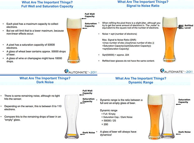Advanced Image Sensor Concepts Explained with Beer beer mini