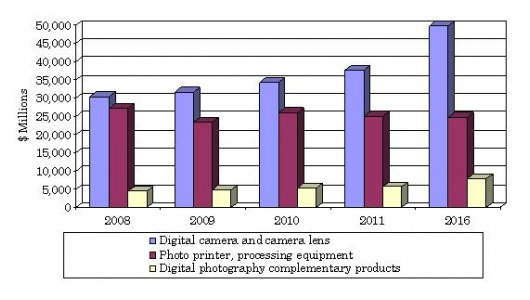 Digital Photography Market Growing at 3.8%, to Hit $82.5 Billion by 2016 chart mini