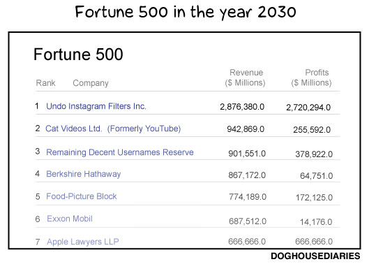 Comic: The Fortune 500 in the Year 2030 fortune500 mini