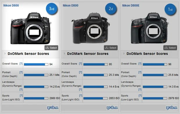 Nikon D600 Sensor Found by DxOMark to be Elite and 3rd Best Ever nikond600