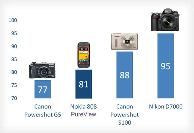 Cameras in Phones Are Now Better Than Compact Cameras from 5 Years Ago compare