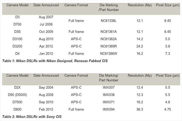 A Look at the Use of Sony CMOS Sensors in Nikon DSLRs nikonsonysensors