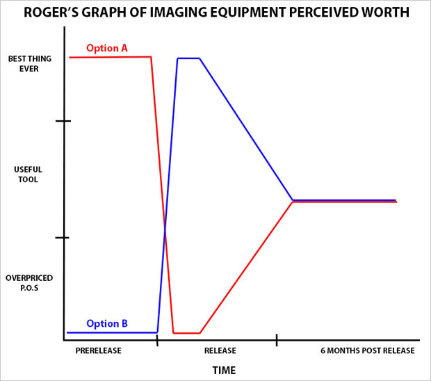 A Graph of New Camera Gears Perceived Worth Over Time graphofperceivedworth